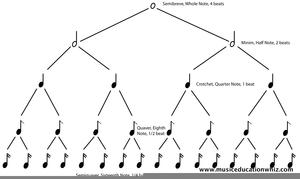 Télécharger photo rhythm tree diagram png